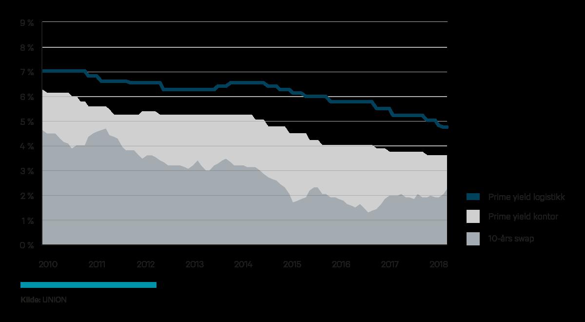 prosent andel netthandel norge
